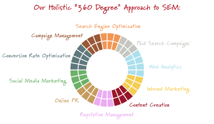 Search Engine Marketing Los Angeles, SEM, SEO   ISOOSI